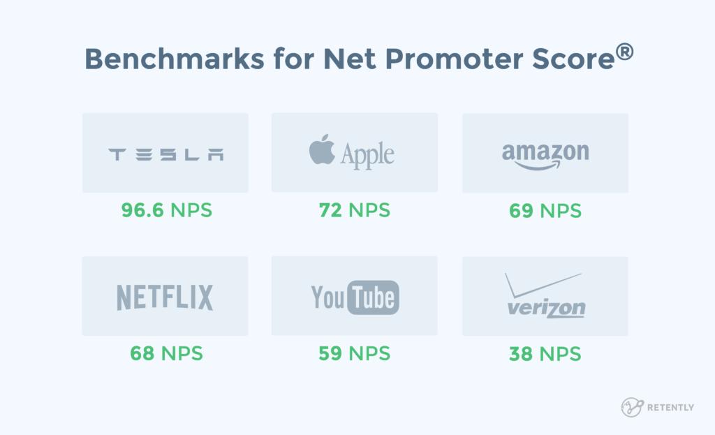 net promoter score nps benchmarks from companies like tesla, apple, netflix, amazon