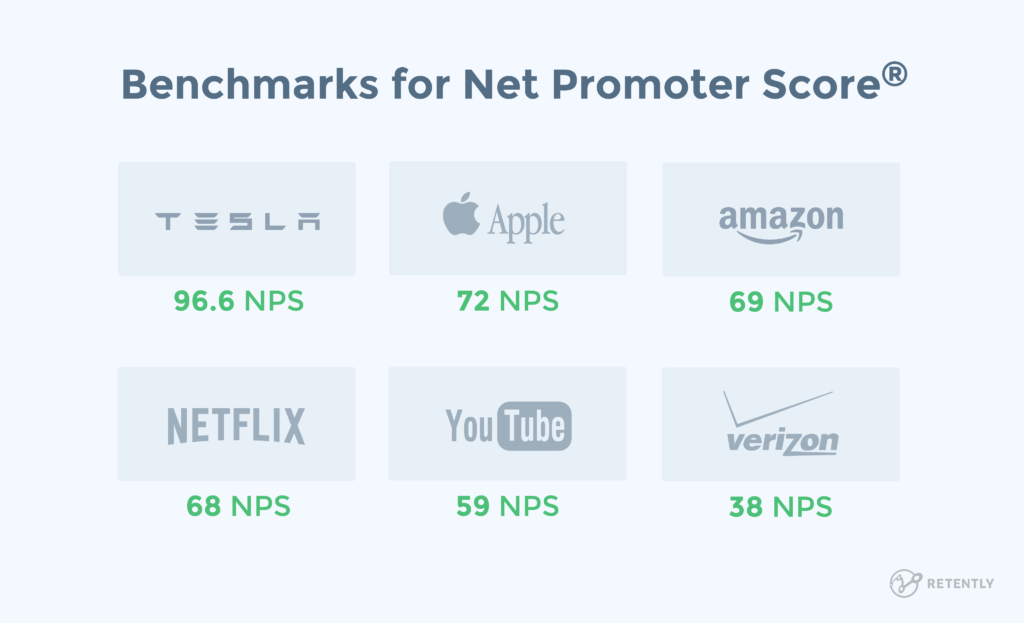 net promoter score nps benchmarks from companies like tesla, apple, netflix, amazon